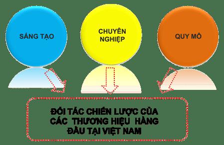 Sơn Decal - SDC