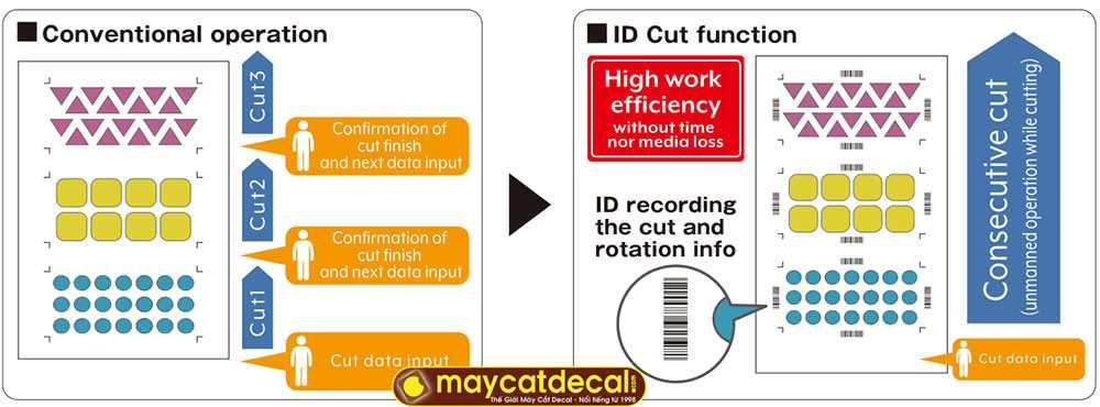 Tính năng ID Cut cho phép bế chính xác, bế file dài